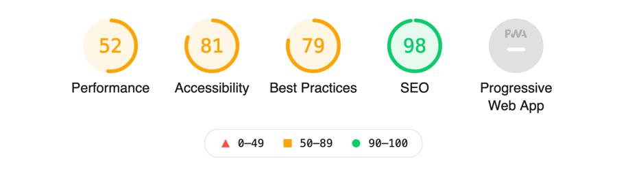 Google Lighthouse kategorier med talværdier